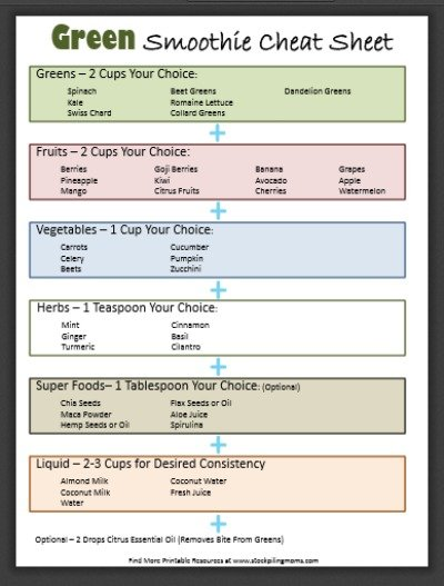 """graphic relating to Printable Cheat Sheet identified as Totally free Printable Inexperienced Smoothie Cheat Sheet - STOCKPILING MOMSâ""""¢"""