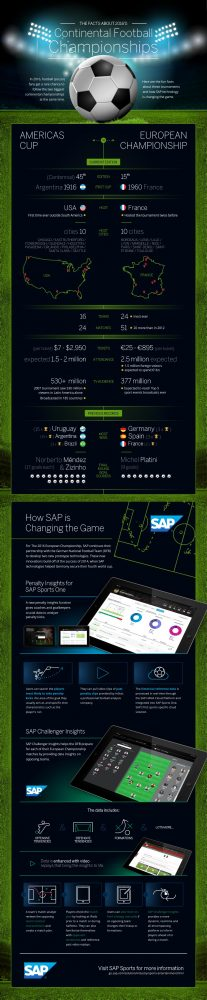 SAP_infographic_Continental-Football-Championships
