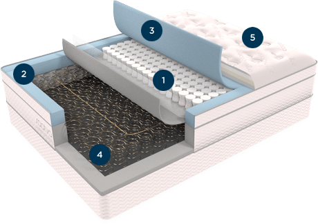 Why you should be sleeping on a Saatva Mattress